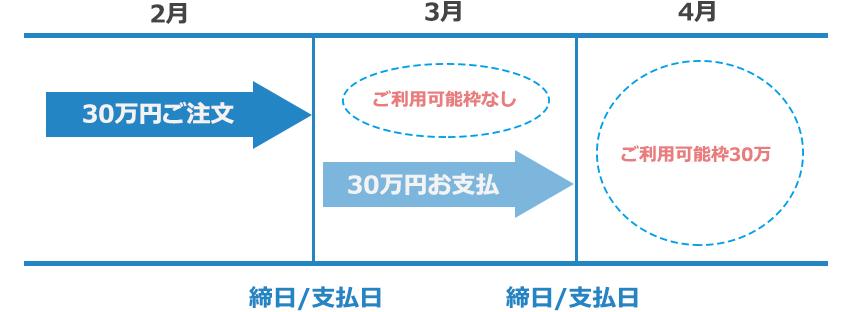 ご利用可能枠30万円を、ひと月で使用する場合のイメージ