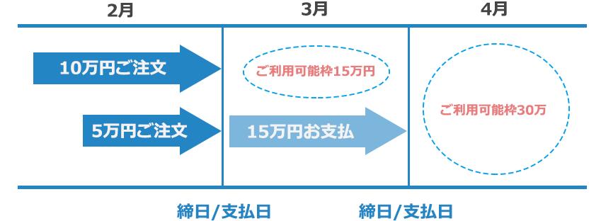 ご利用可能枠30万円を、複数の月にまたいで使用する場合のイメージ