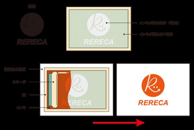 シルク印刷の印刷手順イメージ